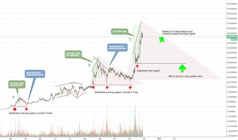 DASHUSD: Dash's Double Highs & Choppy Trends (Short then Long)