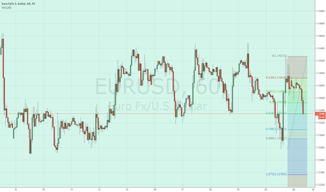 EURUSD: eurusd should find some support here