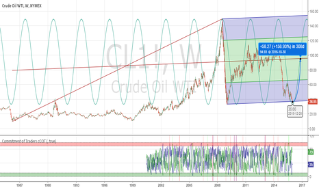CL1!: Pitchforking for Crude