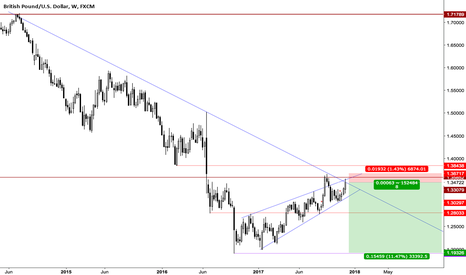 GBPUSD: GBPUSD, Trade, Down trend + level resistance