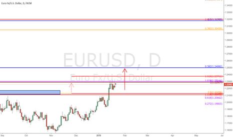 EURUSD: $EURUSD - Daily/Weekly