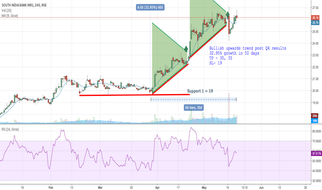 SOUTHBANK: South Indian Bank - Upward trend
