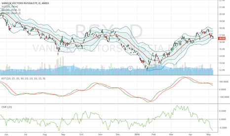 RSX: RSX hit the ceiling and is Reversing
