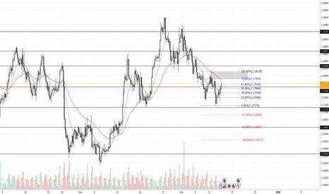 EURUSD: trade set up short