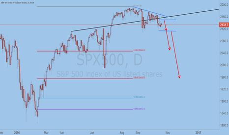 SPX500: Concerned about the upcoming SPX500 crash market.