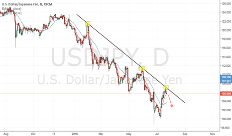 USDJPY: USDJPY SHORT DAILY