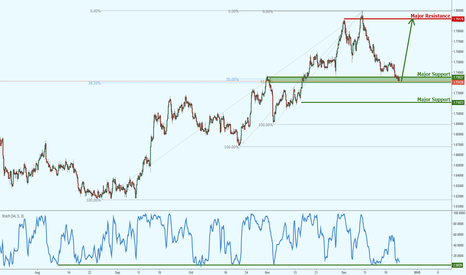 GBPAUD: GBPAUD testing major support, keep an eye out!