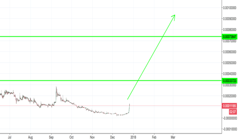 CPCBTC: CPC 9,000% Profit Potential if you HOLD