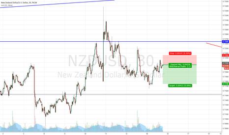 NZDUSD: NZD/USD SELL SETUP