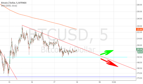 BTCUSD: BTC short term 18.01.2015