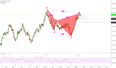 XAUUSD: Cypher Pattern completed