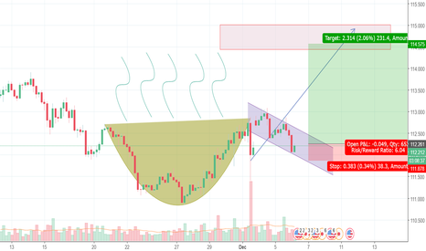 USDJPY: USDJPY : Cup and Handle vs Head and Shoulder