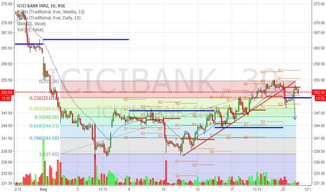 ICICIBANK: Broken rising support line -