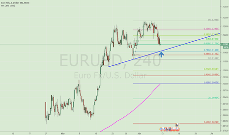 EURUSD: MAYBE WE HAVA A CHANCE TO LONG AT THE 1.1146 POSITION