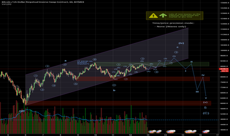 XBTUSD: BTCUSD - How important is the corrective channel?