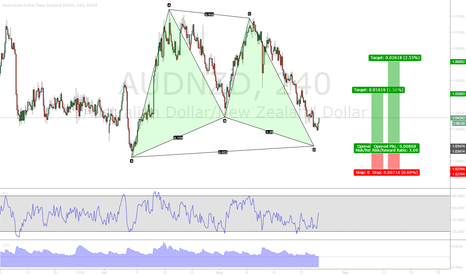 AUDNZD: AUDNZD Deep Gartley 4H