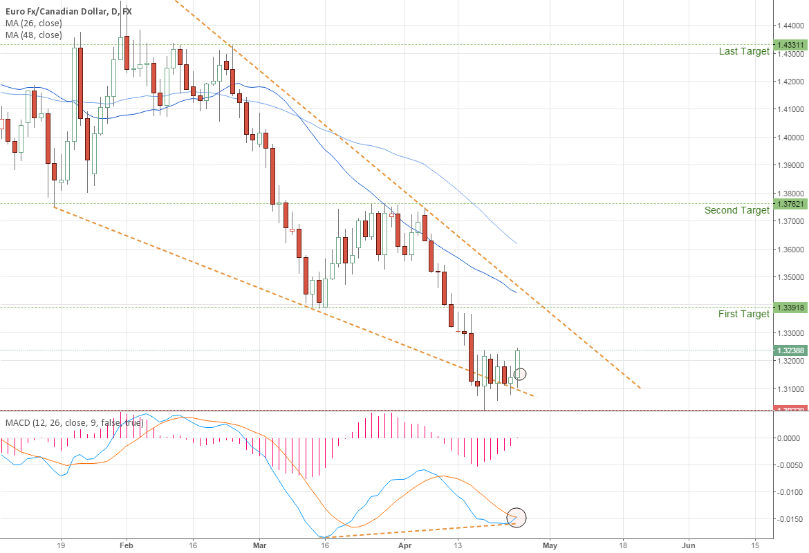 EURCAD : Is the trend reversing up ?