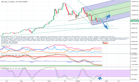BTCUSD: BITCOIN COMPRESSION BREAKOUT POINTS & PRICE TARGETS 01/27/18 2am
