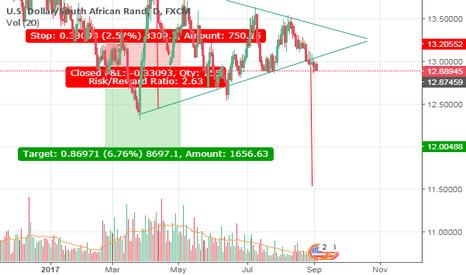 USDZAR: Medium term trade Short USDZAR