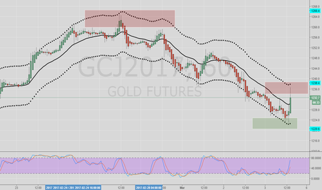GCJ2017: GC Gold Futures Buy and Sell Zones