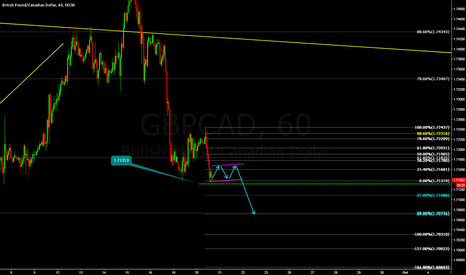 GBPCAD: GBPCAD-1H-SHORT