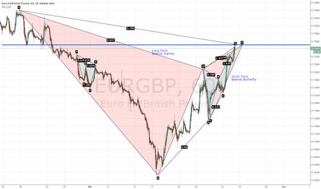 EURGBP: EURGBP Bearish Long&Short Term Bearish Convergence