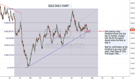 GOLD: Gold nearing year long rising trend line...