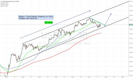 USDJPY: New trend on USD/JPY - Tripple bottom breakout