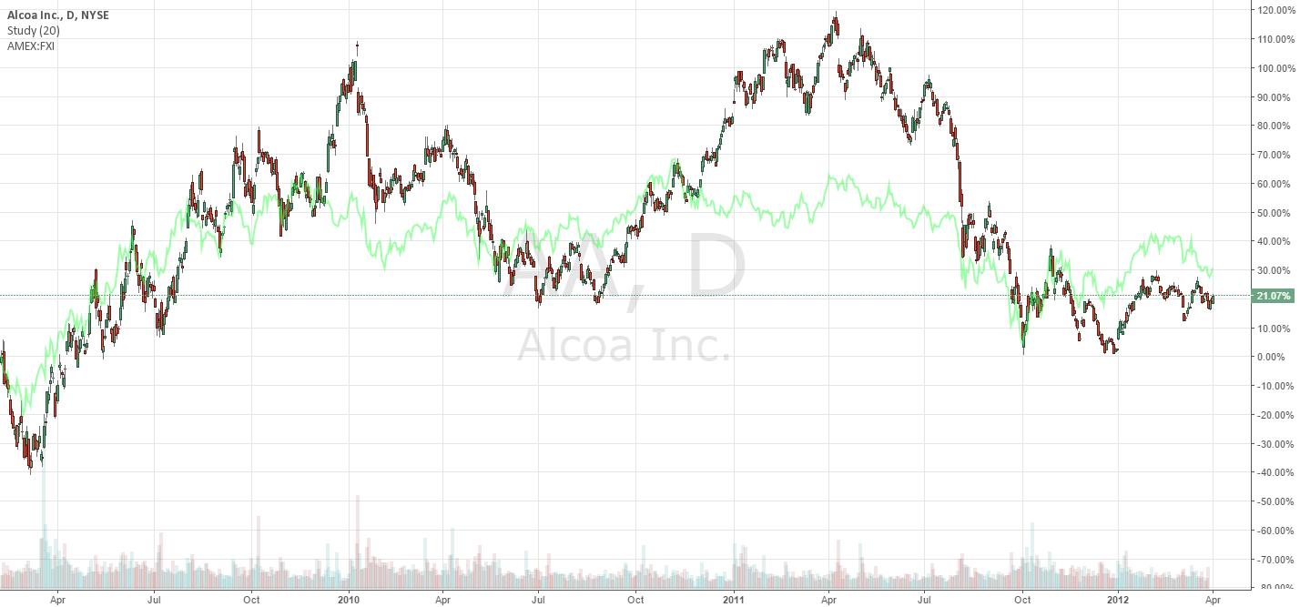 Alcoa vs China (FXI)