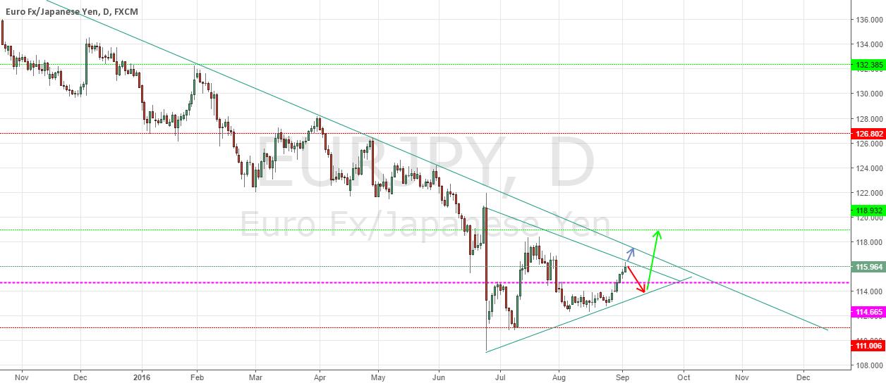 EURJPY - Multiple scenario trade - Overall Bullish
