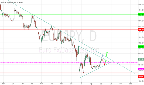 EURJPY: EURJPY - Multiple scenario trade - Overall Bullish