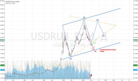 USDRUB_TOM: Эх, валюты захотелось.....