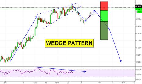AUDUSD: Wedge Pattern (Cuneo) su AUDUSD
