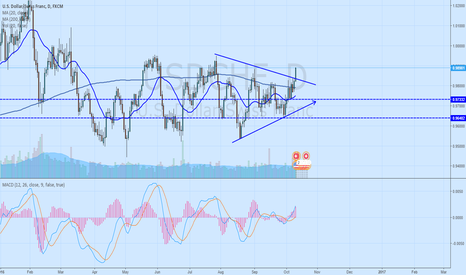 USDCHF: Breakout of consolidation triangle