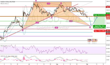 XAUUSD: Watch Gold D1 BAT pattern