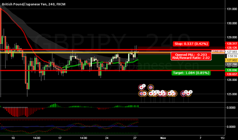GBPJPY: WAIT SHORT POSITION