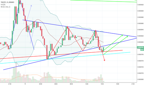 TRXBTC: TRXBTC Update - Lower Restraints may bounce us back to 820