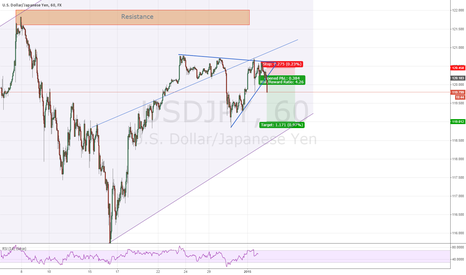 USDJPY: Short triangle breakout