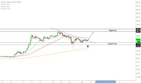 LTCUSD: LTC/USD - Buy Opportunity