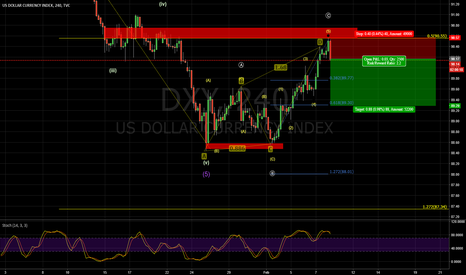 DXY: Us dollar hit 50% retracement