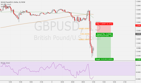 GBPUSD: Fib retracement GBPUSD short setup