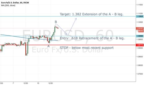 EURUSD: Monday retracement  - EURO