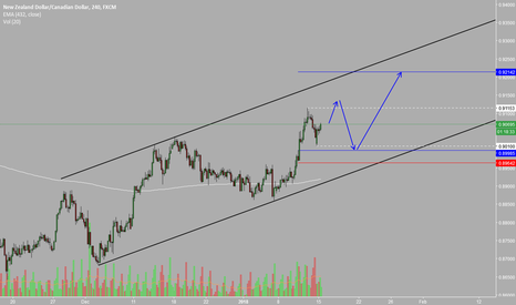 NZDCAD: NZDCAD we are ready to go long...