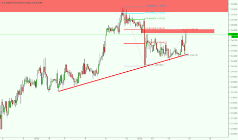 USDCAD: SELL  USDCAD NOW