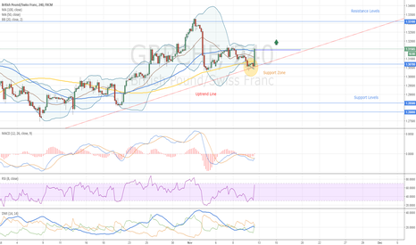 GBPCHF: GBPCHF Buy Opportunity