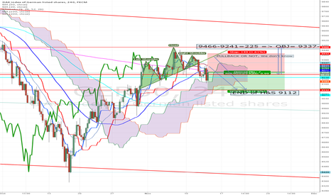 GER30: H&S H4 : Objective 9115 on Friday or Next Monday.