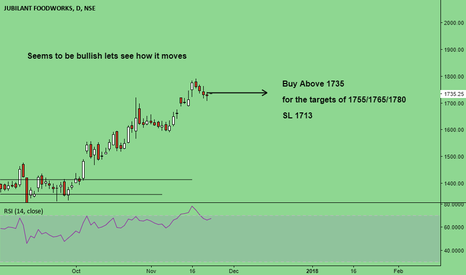JUBLFOOD: Seems to be bullish lets see how it moves