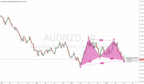 AUDNZD: AUDNZD bullish Gartley on Weekly chart