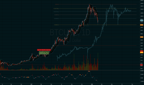 "BTCUSD: A clear similarity with the 2013-2014 ""bubble"" fractal"