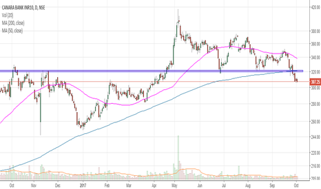 CANBK: CANBANK sell at CMP 307